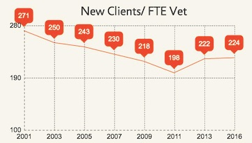 New_Clients_FTE_Vet_Graph.jpg