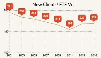 New_Clients_FTE_Vet_Graph.jpg